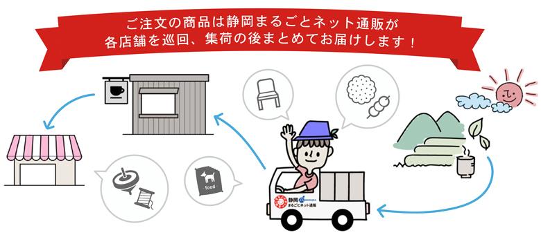ご注文の商品は静岡まるごとネット通販が各店舗を巡回、集荷の後まとめてお届けします!
